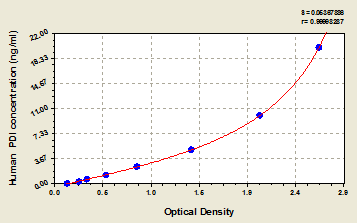 Typical Testing Data/Standard Curve (for reference only) P4HB.