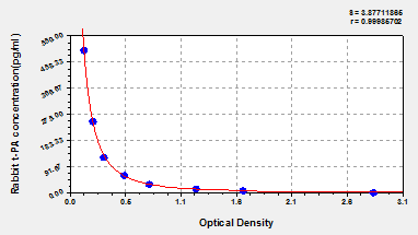 Typical Testing Data/Standard Curve (for reference only) t-PA.