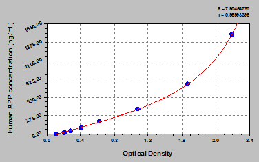 Typical Testing Data/Standard Curve (for reference only) APP.