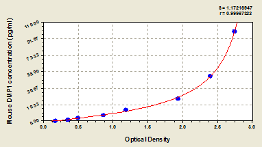 Typical Testing Data/Standard Curve (for reference only) DMP1.