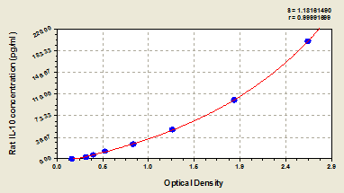 Typical Testing Data/Standard Curve (for reference only) IL10.