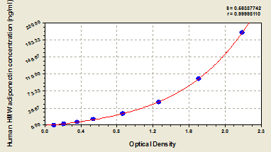 Typical Testing Data/Standard Curve (for reference only) HMW Adiponectin.