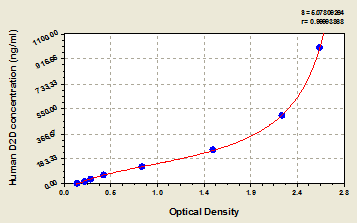Typical Testing Data/Standard Curve (for reference only) D2D.