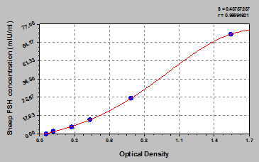 Typical Testing Data/Standard Curve (for reference only) FSH.