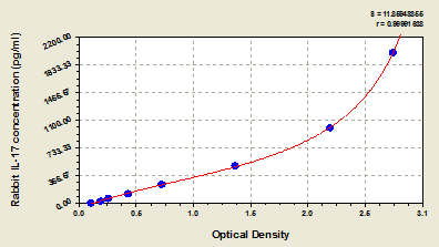 Typical Testing Data/Standard Curve (for reference only) IL-17.