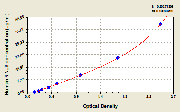 Typical Testing Data/Standard Curve (for reference only) C10orf59.