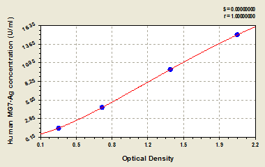 Typical Testing Data/Standard Curve (for reference only) MG7-Ag.