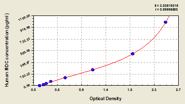 Typical Testing Data/Standard Curve (for reference only) CCL22.