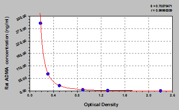 ADMA elisa kit Typical Testing Data/Standard Curve (for reference only) image