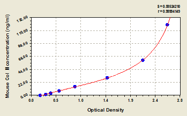 Typical Testing Data/Standard Curve (for reference only) Col II.