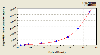 Typical Testing Data/Standard Curve (for reference only) IGFBP3.