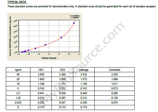 Typical Testing Data/Standard Curve (for reference only) CD55.