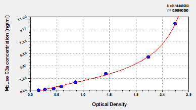 Typical Testing Data/Standard Curve (for reference only) C3a.