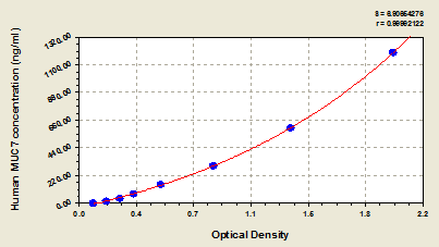 Typical Testing Data/Standard Curve (for reference only) MUC7.