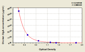 SIgA elisa kit Typical Testing Data/Standard Curve (for reference only) image