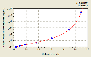 Typical Testing Data/Standard Curve (for reference only) VWF.