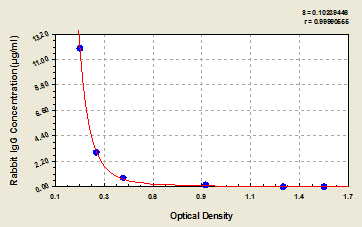 Typical Testing Data/Standard Curve (for reference only) IgG.