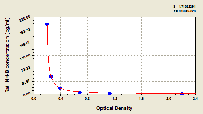 Typical Testing Data/Standard Curve (for reference only) INH-B.
