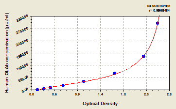 Typical Testing Data/Standard Curve (for reference only) oxidized lowdensity lipoprotein antibody, OLAb.