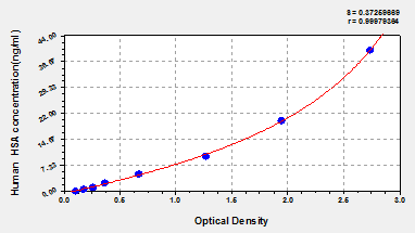 Typical Testing Data/Standard Curve (for reference only) CD24.