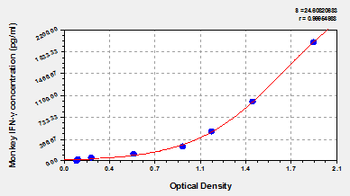 Typical Testing Data/Standard Curve (for reference only) IFNG.