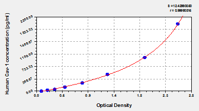 Typical Testing Data/Standard Curve (for reference only) CAV1.