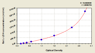 Typical Testing Data/Standard Curve (for reference only) LDHA.
