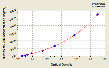 Typical Testing Data/Standard Curve (for reference only) MUC5B.