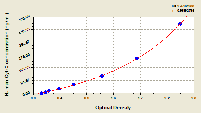 Typical Testing Data/Standard Curve (for reference only) CYCS.