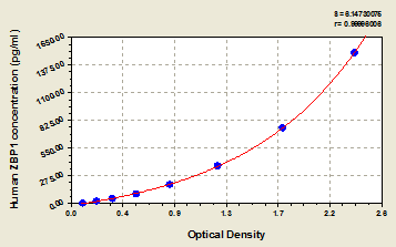 Typical Testing Data/Standard Curve (for reference only) ZBP1.