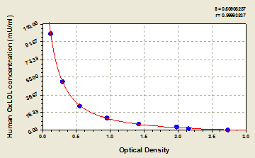 Typical Testing Data/Standard Curve (for reference only) OxLDL.
