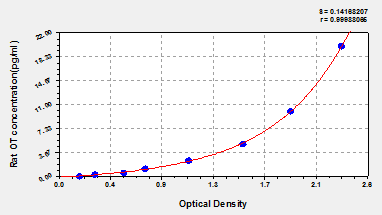 Typical Testing Data/Standard Curve (for reference only) BGLAP.