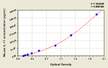 Typical Testing Data/Standard Curve (for reference only) IL11.