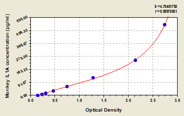 Typical Testing Data/Standard Curve (for reference only) IL1A.