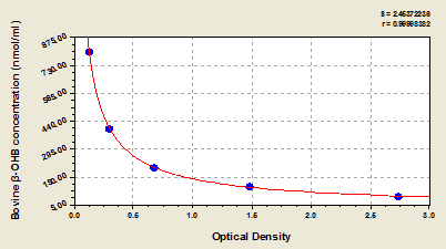 Typical Testing Data/Standard Curve (for reference only) beta-OHB.