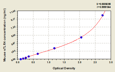 Typical Testing Data/Standard Curve (for reference only) TLR4.
