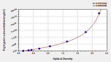 Typical Testing Data/Standard Curve (for reference only) Trypsin.