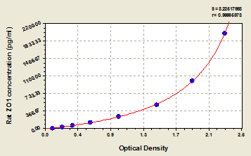 Typical Testing Data/Standard Curve (for reference only) ZO1.
