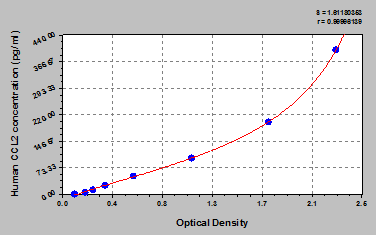 Typical Testing Data/Standard Curve (for reference only) CCL2.