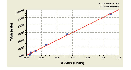 Typical Testing Data/Standard Curve (for reference only) DCN.
