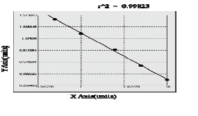 ARRbeta2 elisa kit Typical Testing Data/Standard Curve image