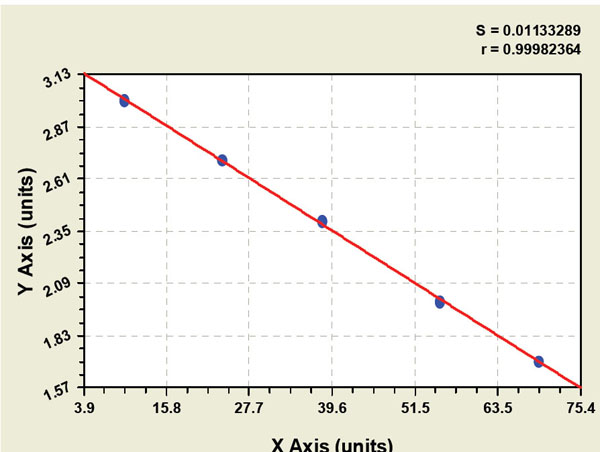 Typical Testing Data/Standard Curve (for reference only) IKKbeta.