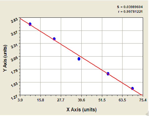 Typical Testing Data/Standard Curve (for reference only) PI Ab-IgG.
