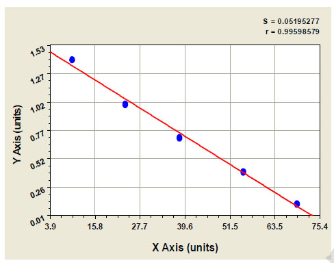 Typical Testing Data/Standard Curve (for reference only) DNM2.