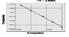 Typical Testing Data/Standard Curve (for reference only) sPDL1.