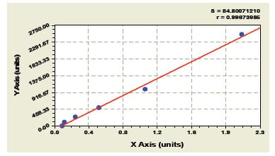 Typical Testing Data/Standard Curve (for reference only) CC16.