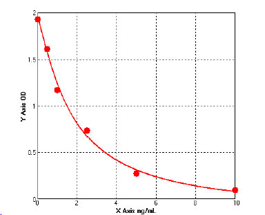 Typical Testing Data/Standard Curve (for reference only) SIgA.