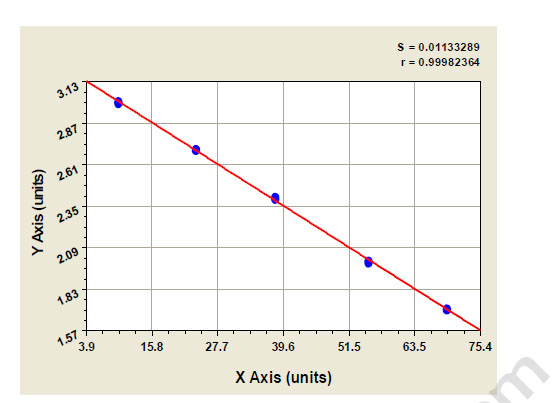 Typical Testing Data/Standard Curve (for reference only) C4B.