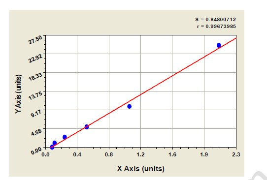 Typical Testing Data/Standard Curve (for reference only) RPL10.
