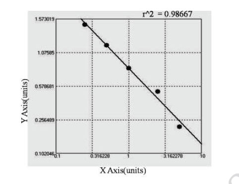 Typical Testing Data/Standard Curve (for reference only) TPORAb.